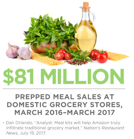 Convenience delivered the rise of meal kits west liberty foods forumfinder Gallery